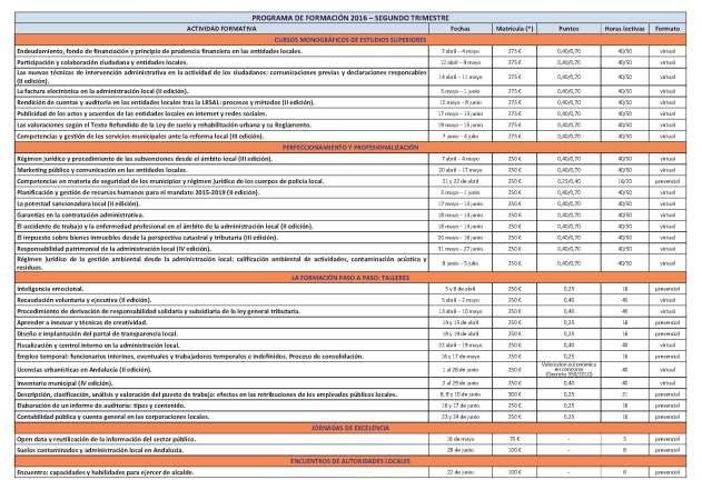 actividades-cemci-2016-trimestre- tabla